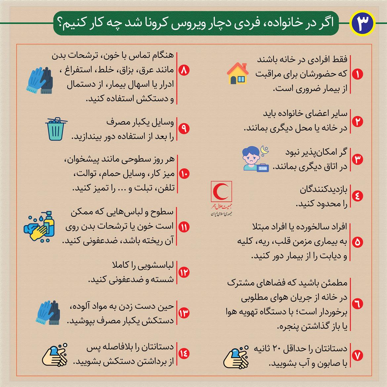 کرونا در ایران علائم